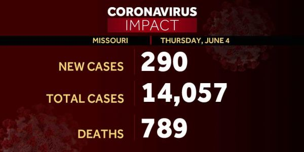 Missouri cases of COVID-19 climb 290, bringing total to 14,057 since outbreak began