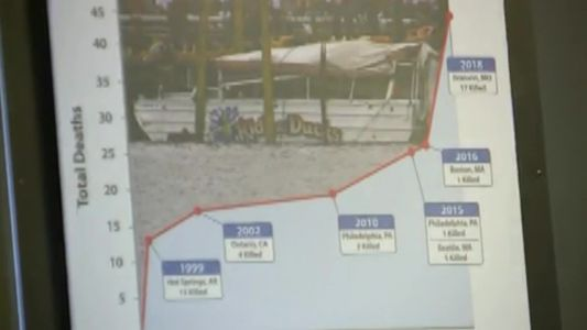 Ripley Entertainment claims victims of Duck Boat tragedy entitled to salvage value of boat