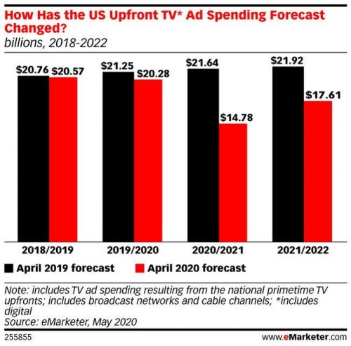 Proctor & Gamble will shift from upfronts to direct TV buys, echoing advertiser concerns about model