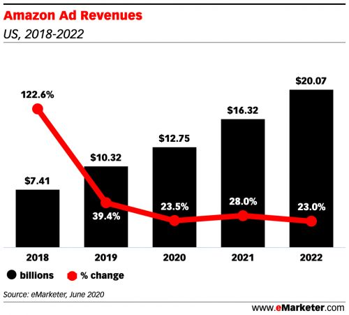 Amazon's ad revenue in 2020 is set to grow 23.5% despite the pandemic