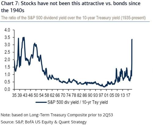BANK OF AMERICA: Stocks haven't been this attractive relative to bonds in 70 years, suggesting further gains are coming