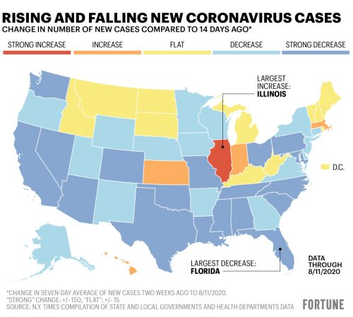 More than half of U.S. states are seeing coronavirus cases decrease