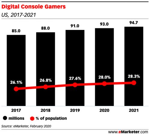 Marketers experiment with video ads on console games, but they face several hurdles to user adoption
