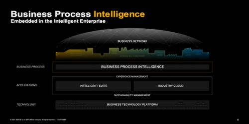 SAP's acquisition of Signavio goes to the core of its digital business strategy