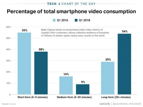Instagram is taking on YouTube now that more people are watching long-form videos online