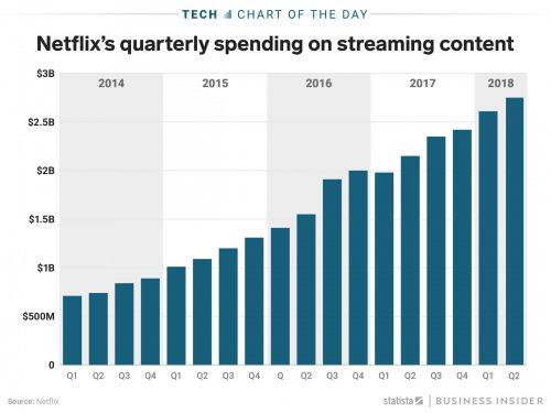 Netflix has spent over $30 billion on content since 2014 - over a third of it in the last year alone