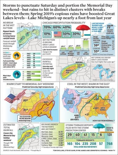 Storms to punctuate Saturday and portion the Memorial Day weekend-but rains to hit in distinct clusters with breaks between them; Spring 2019's copious rains have boosted Great Lakes levels-Lake Michigan's up nearly a foot from last year