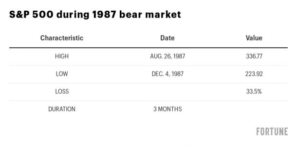 'The common theme is fear and panic': These are the lessons learned from the last three bear markets