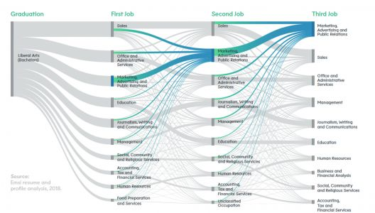 Using Labor Market Data to Provide 360° Support for Students