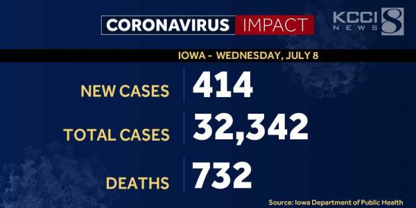 Iowa surpasses 32,000 COVID-19 cases, 7 additional deaths reported