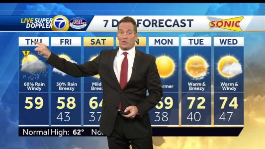 Unsettled weather to wrap up the work week