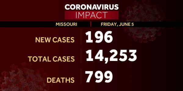 Missouri cases of COVID-19 climb 196, bringing total to 14,253 since outbreak began
