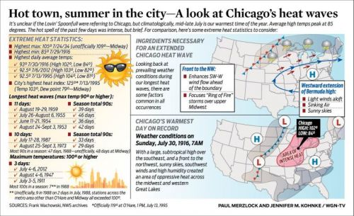 Hot town, summer in the city-a look at Chicago's heat waves
