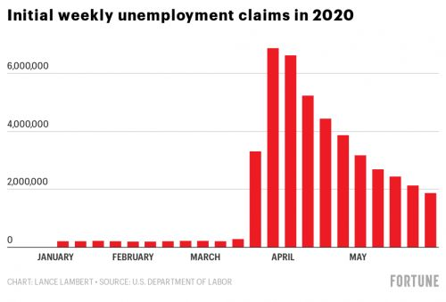 Over 42.6 million Americans have filed for unemployment during the coronavirus pandemic