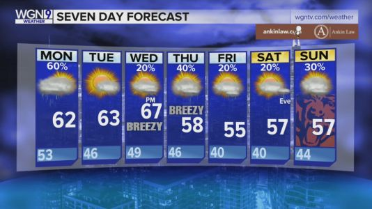 7-Day Forecast: Seasonal chill moves in, chance of storms throughout the week