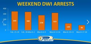 Coronavirus In Minnesota: DWI Arrests Down Nearly 70% From A Year Ago