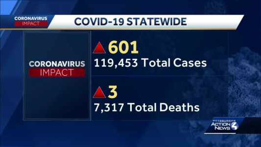 Pennsylvania sees 601 new COVID-19 infections, 3 more deaths