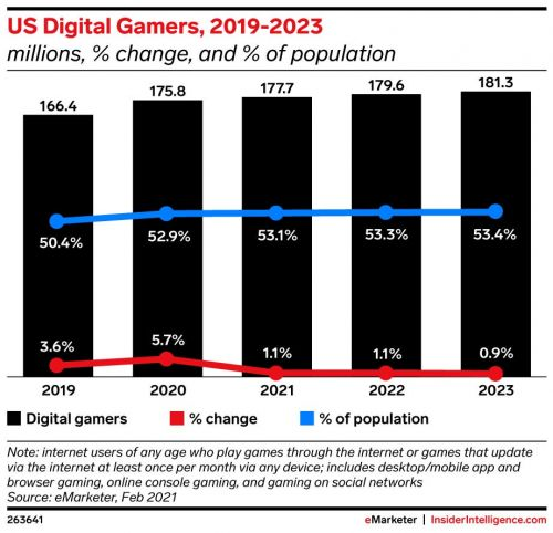 US Video Gaming Industry in 2021: Gaming Devices & Gaming Video Content Viewership Trends