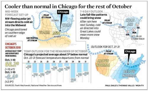 Cooler than normal in Chicago for the rest of October
