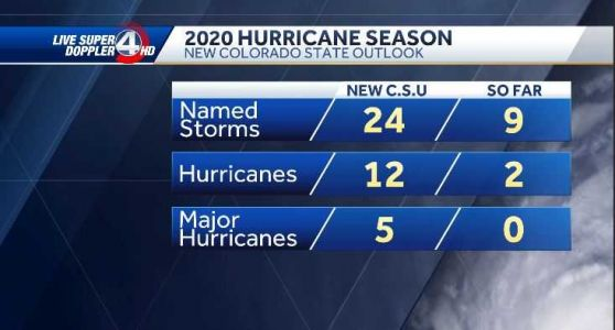 Experts issue new hurricane season outlooks Issued, following record start