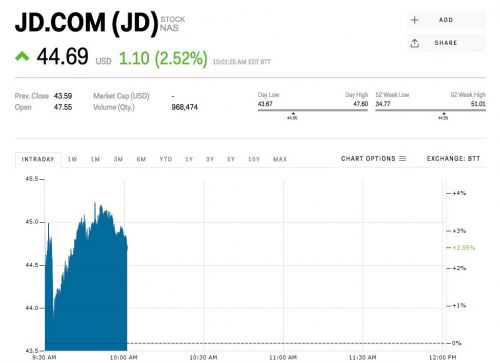 JD.com jumps after Google makes a $550 million investment as part of a strategic partnership
