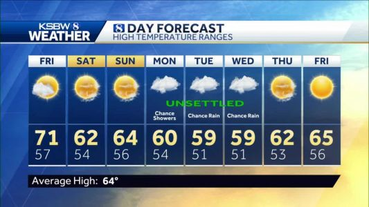 THURSDAY KSBW WEATHER FORECAST P.M. 3.4.2021