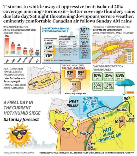 T-storms to whittle away at oppressive heat; isolated 20% coverage morning storms exit-better coverage thundery rains due late day/Sat night threatening downpours/severe weather; eminently comfortable Canadian air follows Sunday AM rains