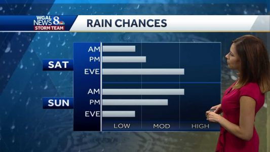 Mostly Cloudy With Showers Possible