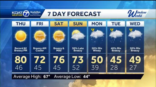 Rain and snow to look forward to next week!