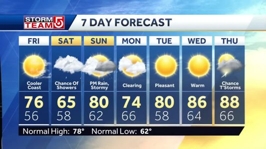 Video: Showers in forecast for weekend