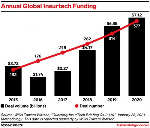 Insurtech Clearcover raises $200 million to further boost global funding