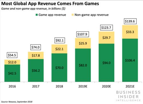 Snapchat is planning to unveil an in-app mobile gaming platform