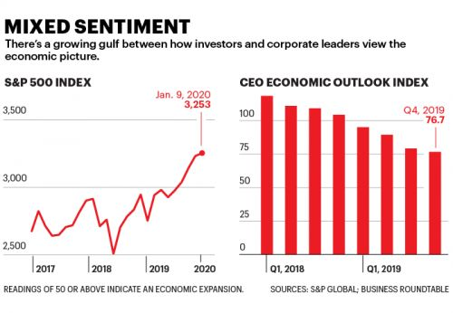 When it comes to the optimism divide between CEOs and investors, somebody's wrong