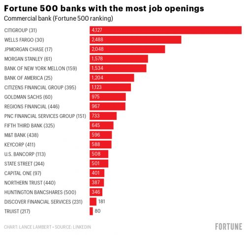 Looking for a job in finance? These Fortune 500 banks have the most job openings