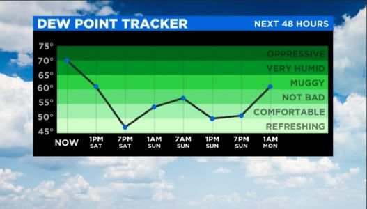 Weather Timeline: Northern MN, Western WI Sees Rain Overnight, Saturday To Be Hot And Breezy