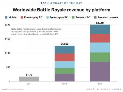 Battle-royale games like 'Fortnite' are expected to make $20 billion in 2019