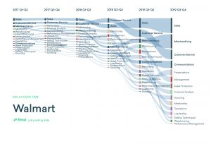 The Top 10 Skills In Demand at the Top 10 US Companies in 2020