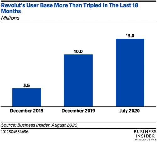 Revolut's losses tripled in 2019, but its user base nearly did too