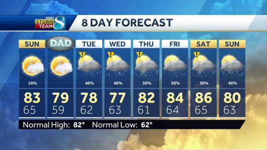 Videocast: Rain chances after Father's Day
