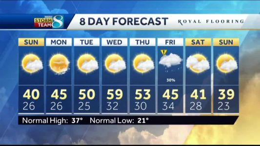 Temperatures to jump up middle of next week