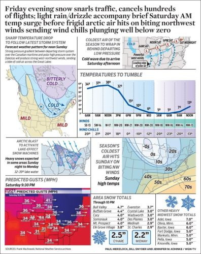 Friday evening snow snarls traffic, cancels hundreds of flights; light rain/drizzle accompany brief Saturday AM temp surge before frigid arctic air hits on biting northwest winds sending wind chills plunging well below zero