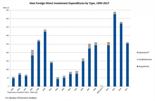 New Foreign Direct Investment in the United States: 2017