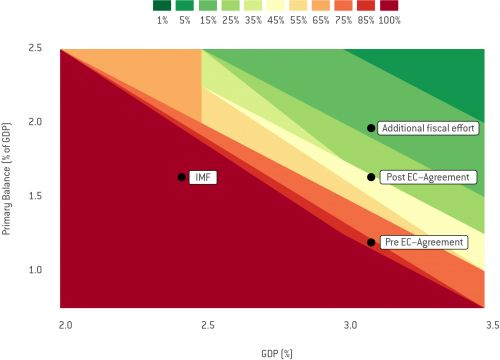 Incorporating political risks into debt sustainability analysis