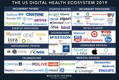 THE DIGITAL HEALTH ECOSYSTEM: The most important players, tech, and trends propelling the digital transformation of the $3.7 trillion healthcare industry (AAPL, IBM, ANTM, GOOGL, MSFT, AMZN, PFE, GE, MCK, TMUS, WMT, WBA, MRK, CVS)
