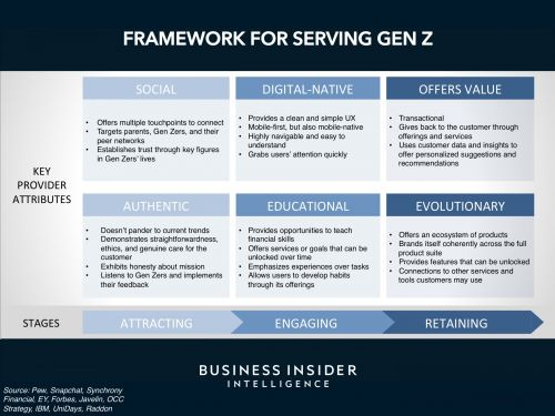 BANKING AND PAYMENTS FOR GEN Z: These digital natives are the next big opportunity - here are the winning strategies