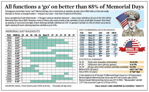 All functions a 'go' on better than 85% of Memorial Days