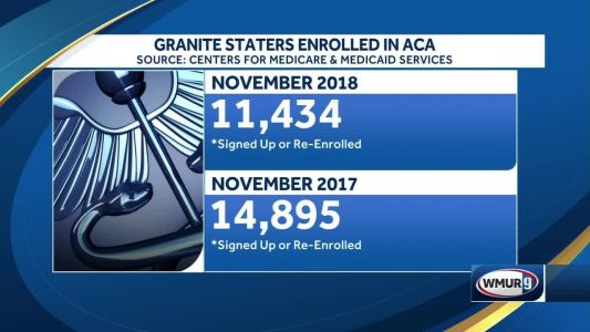 NH Enrollment in Affordable Care Act is down