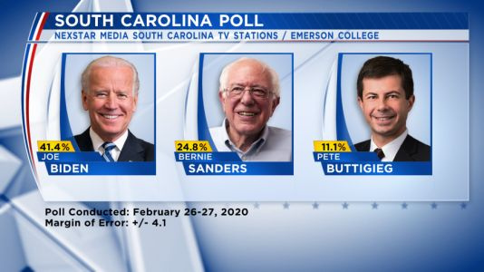 Poll shows Joe Biden with double-digit lead in S.C. ahead of primary