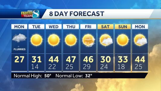 Warmer temperatures headed our way