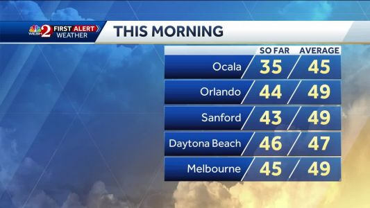 Chilly start, slightly warmer afternoon